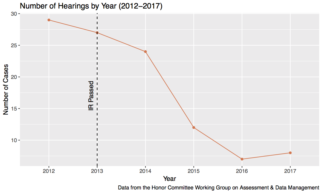 6 Year Number of Hearings
