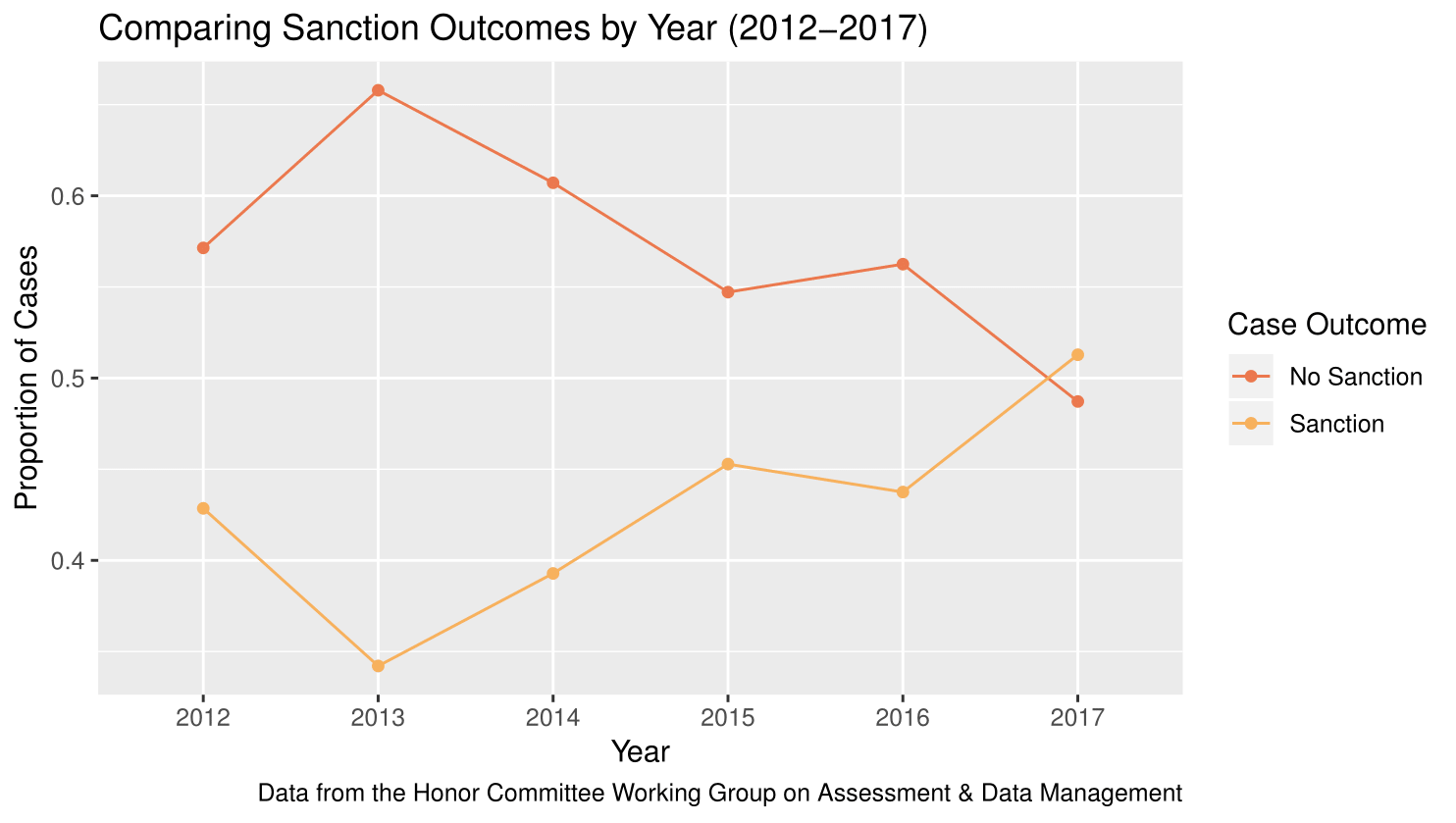 6 year sanctions by year