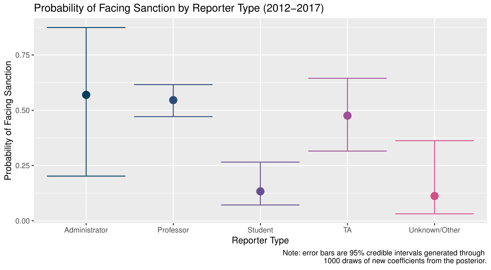 Predicted probability of sanction by reporter type